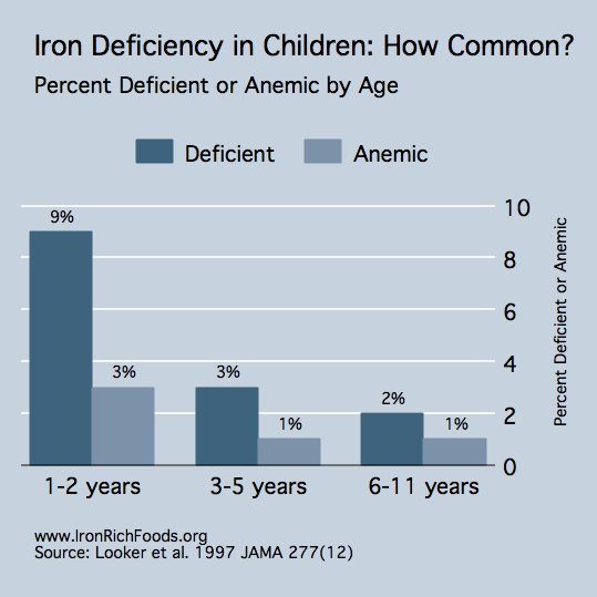 Prevalence of Iron Deficiency in Children