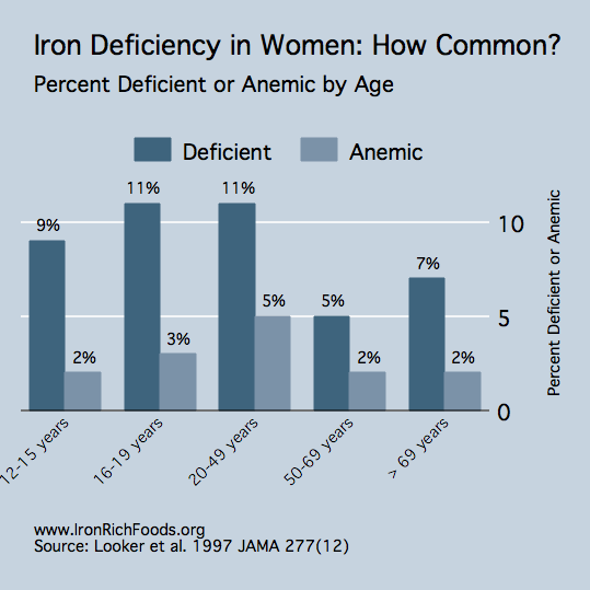 Prevalence of Iron Deficiency in Women
