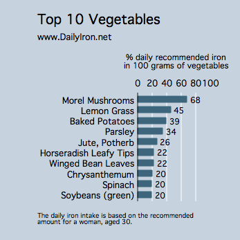 vegetables rich in