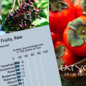 Fruits high in iron and in iron enhancers