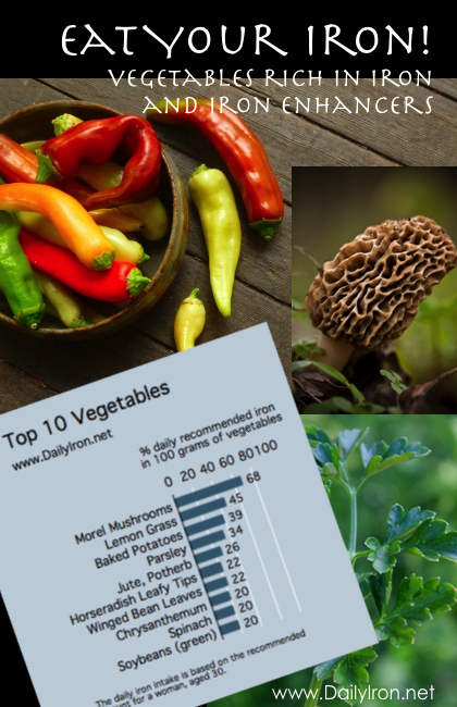 Vegetables rich in iron and in iron enhancers daily iron vegetables rich in iron and in iron enhancers workwithnaturefo