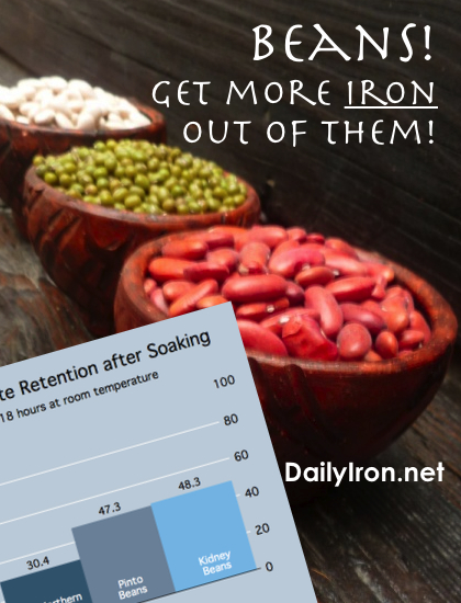 Soaking beans for more iron