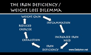 Iron Deficiency, Obesity, and the Weight Loss Dilemma